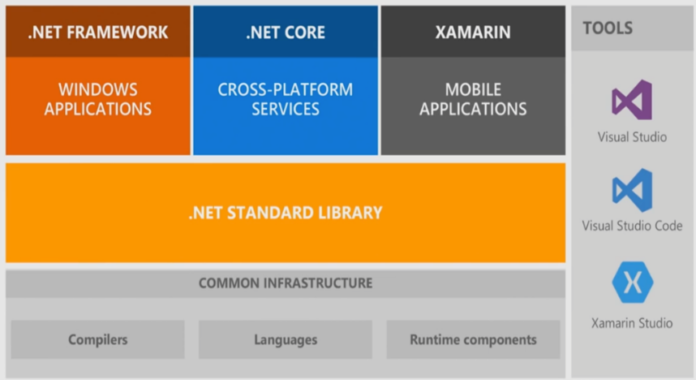 Libraries in .NET Core